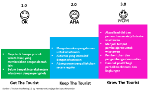 Tourism Marketing - by Hermawan Kartajaya dan Sapta Nirwandar
